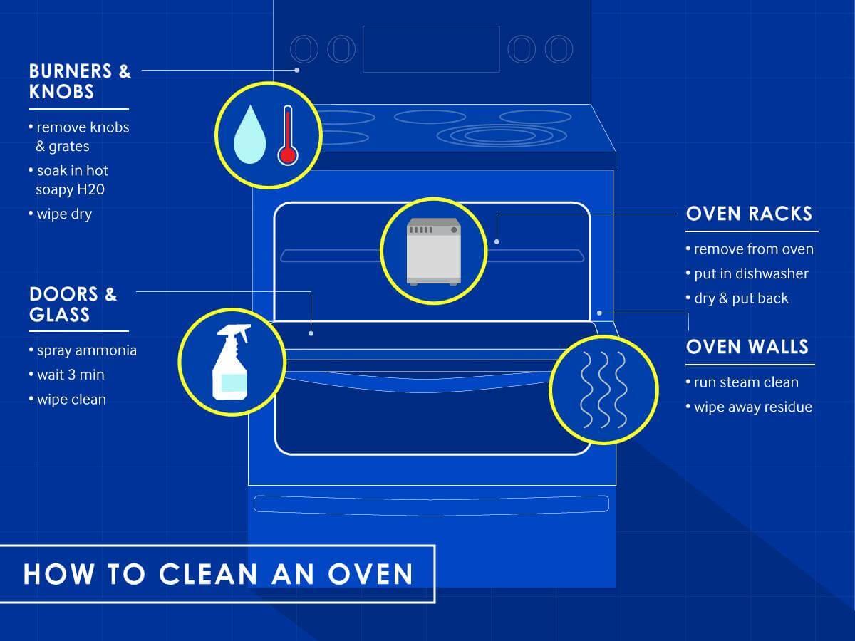 Electric Oven Repairs Perth Call Us 08 9302 3475